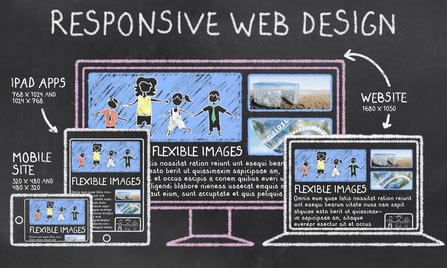 Google April Responsive Design algorithm and how it will effect our IFAs
