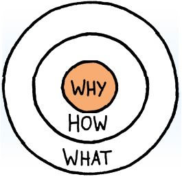 IFA Marketing - Start with WHY!